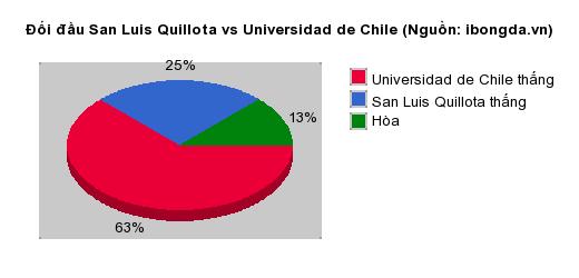 Thống kê đối đầu San Luis Quillota vs Universidad de Chile