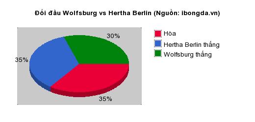 Thống kê đối đầu Wolfsburg vs Hertha Berlin