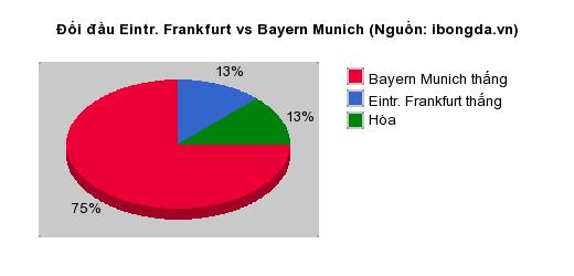 Thống kê đối đầu Eintr. Frankfurt vs Bayern Munich
