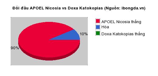 Thống kê đối đầu APOEL Nicosia vs Doxa Katokopias