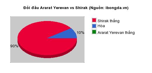 Thống kê đối đầu Ararat Yerevan vs Shirak
