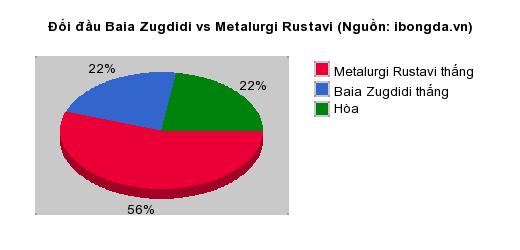Thống kê đối đầu Baia Zugdidi vs Metalurgi Rustavi
