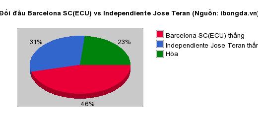 Thống kê đối đầu Barcelona SC(ECU) vs Independiente Jose Teran