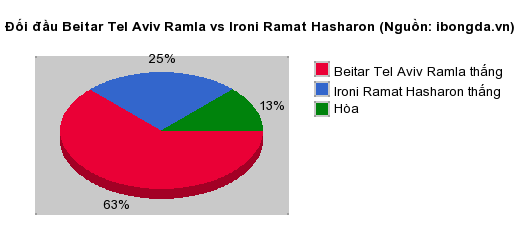 Thống kê đối đầu Beitar Tel Aviv Ramla vs Ironi Ramat Hasharon