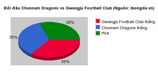 Thống kê đối đầu Chunnam Dragons vs Gwangju Football Club