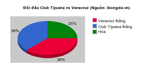 Thống kê đối đầu Club Tijuana vs Veracruz