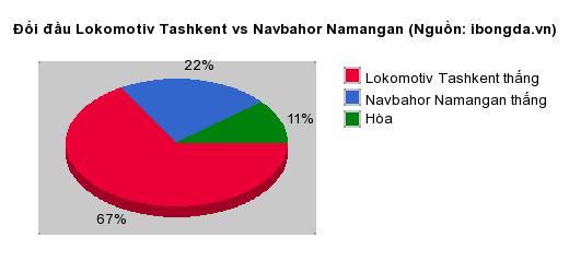 Thống kê đối đầu Lokomotiv Tashkent vs Navbahor Namangan