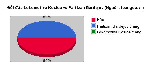 Thống kê đối đầu Lokomotiva Kosice vs Partizan Bardejov