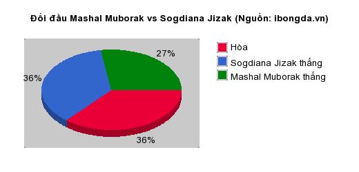 Thống kê đối đầu Mashal Muborak vs Sogdiana Jizak