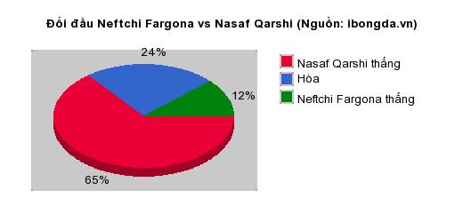 Thống kê đối đầu Neftchi Fargona vs Nasaf Qarshi