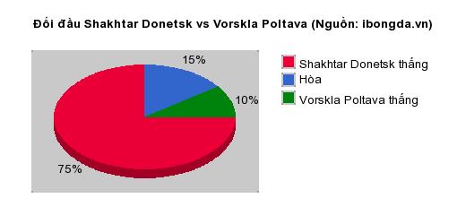 Thống kê đối đầu Shakhtar Donetsk vs Vorskla Poltava