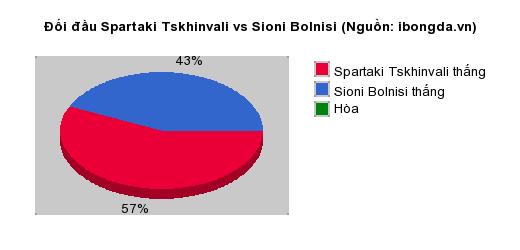 Thống kê đối đầu Spartaki Tskhinvali vs Sioni Bolnisi