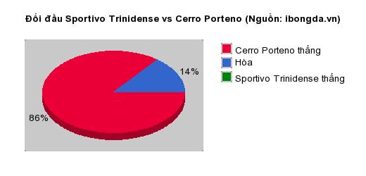 Thống kê đối đầu Sportivo Trinidense vs Cerro Porteno