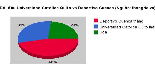Thống kê đối đầu Universidad Catolica Quito vs Deportivo Cuenca