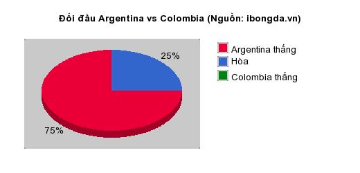 Thống kê đối đầu Argentina vs Colombia