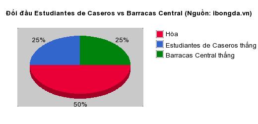 Thống kê đối đầu Estudiantes de Caseros vs Barracas Central