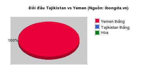 Thống kê đối đầu Tajikistan vs Yemen