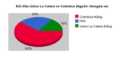 Thống kê đối đầu Union La Calera vs Cobreloa