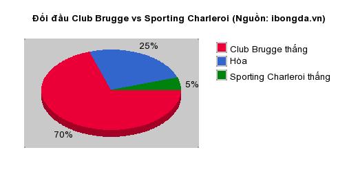 Thống kê đối đầu Club Brugge vs Sporting Charleroi