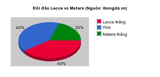 Thống kê đối đầu Lecce vs Matera