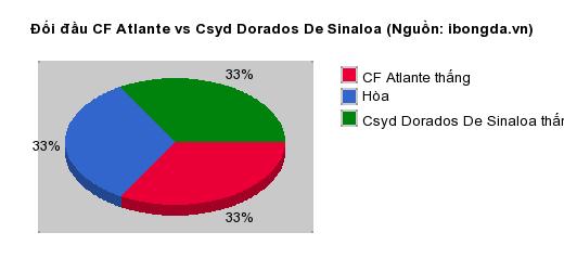 Thống kê đối đầu CF Atlante vs Csyd Dorados De Sinaloa