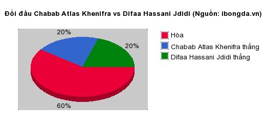 Thống kê đối đầu Chabab Atlas Khenifra vs Difaa Hassani Jdidi