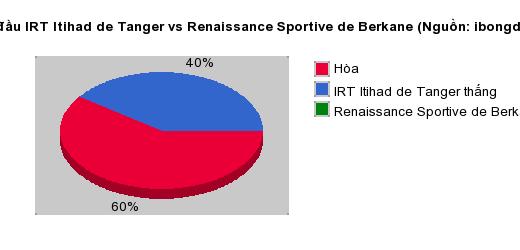 Thống kê đối đầu IRT Itihad de Tanger vs Renaissance Sportive de Berkane