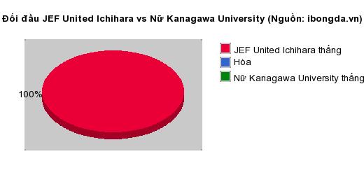 Thống kê đối đầu JEF United Ichihara vs Nữ Kanagawa University