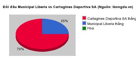 Thống kê đối đầu Municipal Liberia vs Cartagines Deportiva SA