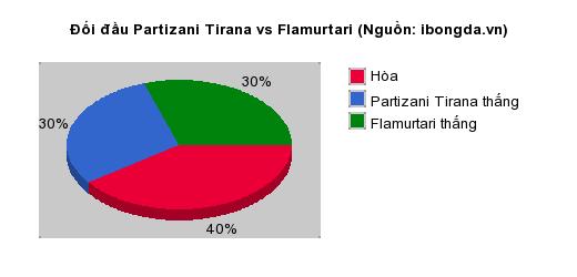 Thống kê đối đầu Partizani Tirana vs Flamurtari
