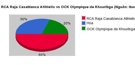 Thống kê đối đầu RCA Raja Casablanca Atlhletic vs OCK Olympique de Khouribga
