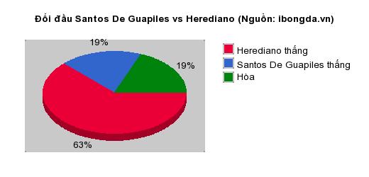 Thống kê đối đầu Santos De Guapiles vs Herediano