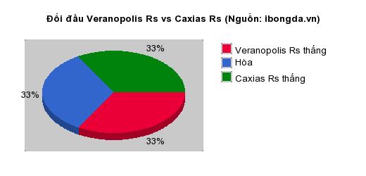 Thống kê đối đầu Veranopolis Rs vs Caxias Rs