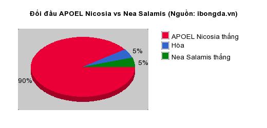 Thống kê đối đầu APOEL Nicosia vs Nea Salamis