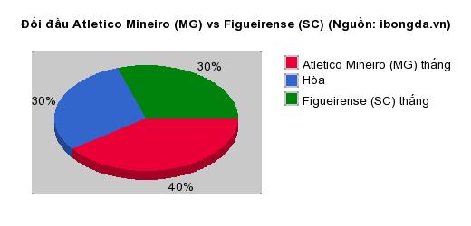 Thống kê đối đầu Atletico Mineiro (MG) vs Figueirense (SC)