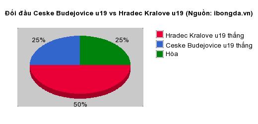 Thống kê đối đầu Ceske Budejovice u19 vs Hradec Kralove u19