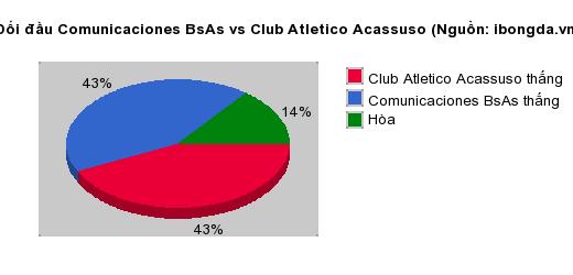 Thống kê đối đầu Comunicaciones BsAs vs Club Atletico Acassuso