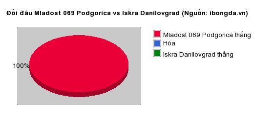 Thống kê đối đầu Mladost 069 Podgorica vs Iskra Danilovgrad