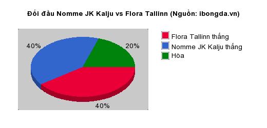Thống kê đối đầu Nomme JK Kalju vs Flora Tallinn
