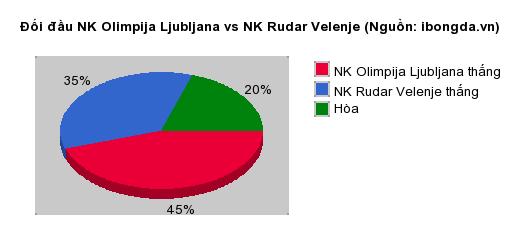Thống kê đối đầu NK Olimpija Ljubljana vs NK Rudar Velenje