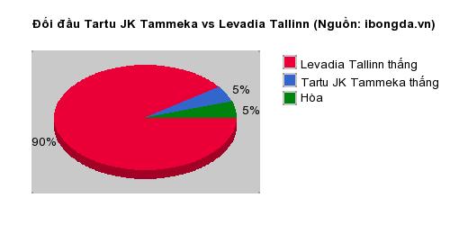 Thống kê đối đầu Tartu JK Tammeka vs Levadia Tallinn