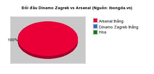 Thống kê đối đầu Dinamo Zagreb vs Arsenal