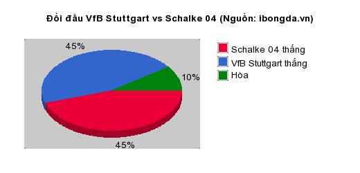 Thống kê đối đầu VfB Stuttgart vs Schalke 04