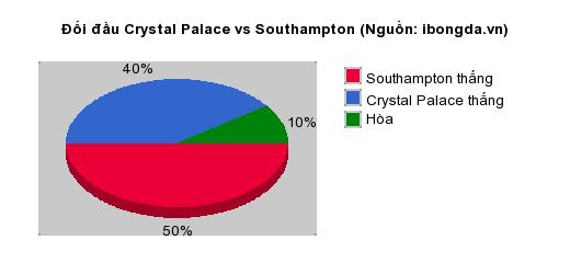 Thống kê đối đầu Crystal Palace vs Southampton