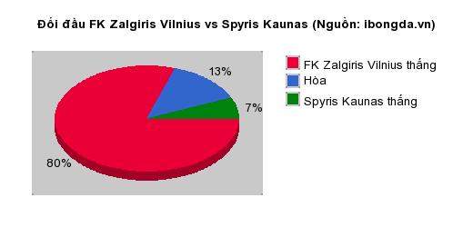 Thống kê đối đầu FK Zalgiris Vilnius vs Spyris Kaunas