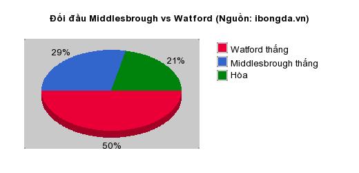 Thống kê đối đầu Middlesbrough vs Watford