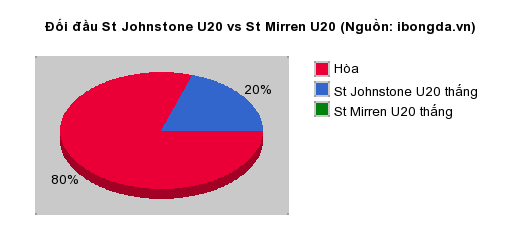Thống kê đối đầu Hajer vs Al Mojzel