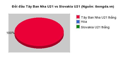 Thống kê đối đầu Tây Ban Nha U21 vs Slovakia U21