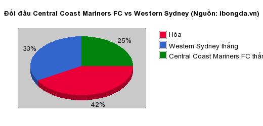 Thống kê đối đầu Central Coast Mariners FC vs Western Sydney