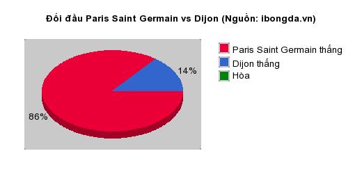 Thống kê đối đầu Paris Saint Germain vs Dijon